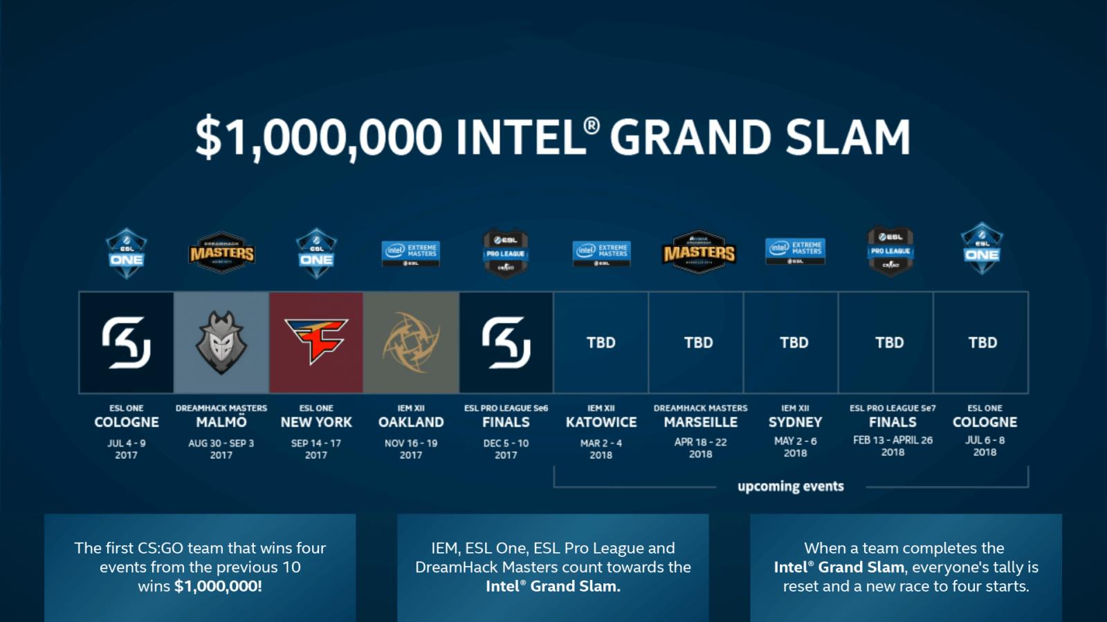 1 000 000 $ в подарок команде, которая выиграет 4 чемпионата Intel серии