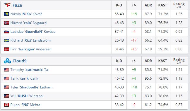 Статистика игроков faze vs cloud9