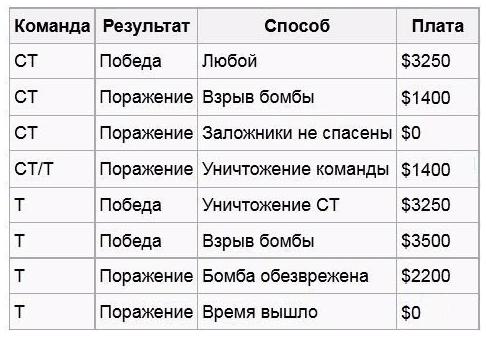 csgo money деньги