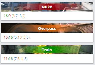 Счет по картам mousesports vs nip