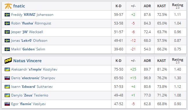 Статистика игроков navi vs fnatic