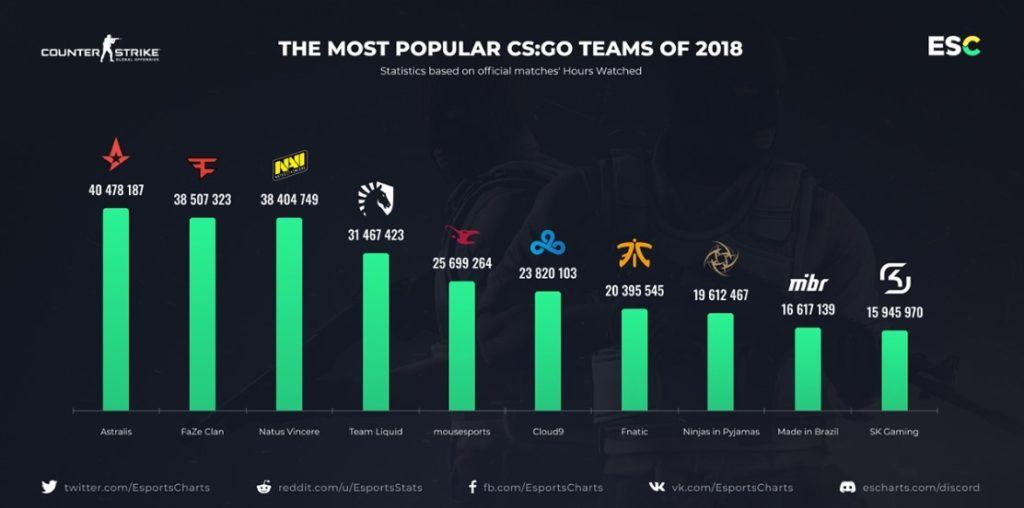 популярность команд кс го