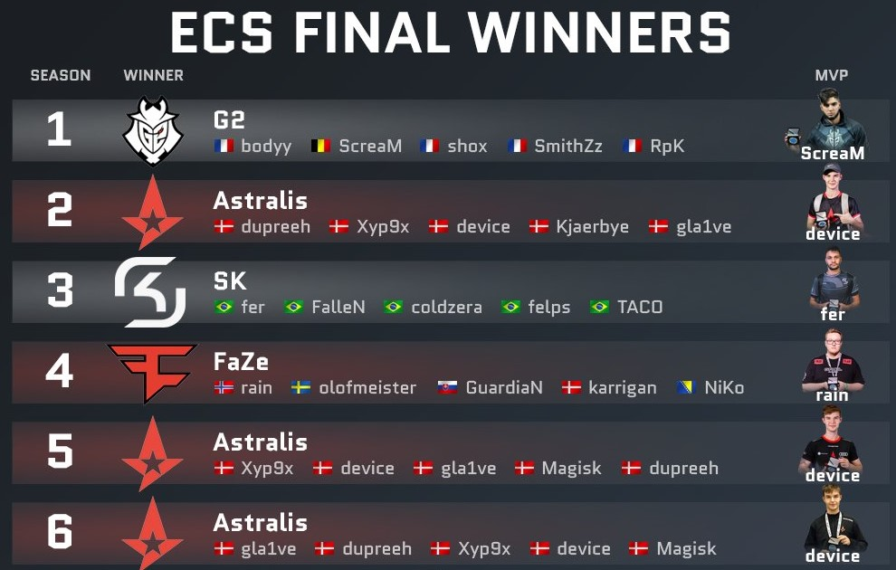 ECS Final Winners