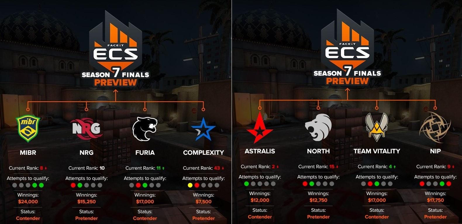 Группы ECS7