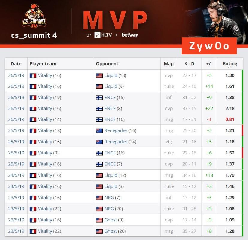 ZyWoo MVP