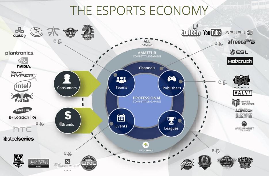 Экономика в киберспорте