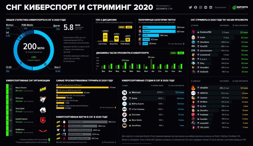 Киберспорт аналитика-2020